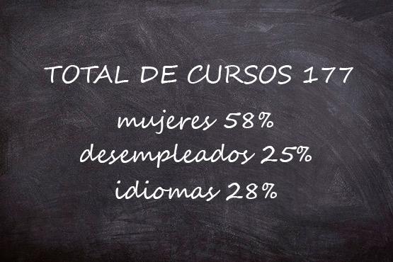 Imagen de la noticia Primeros datos estadísticos de los cursos de formación on-line