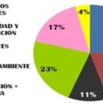 Imagen de la noticia Presupuesto 2013: ajuste responsable, sin deuda ni mayor carga fiscal