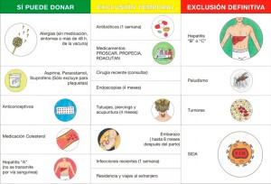 Cuadro explicativo de los requisitos para ser donante de sangre