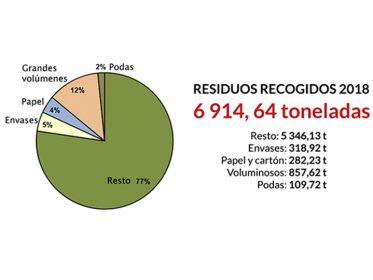 Imagen de la noticia Recogidas casi 7 000 toneladas de residuos